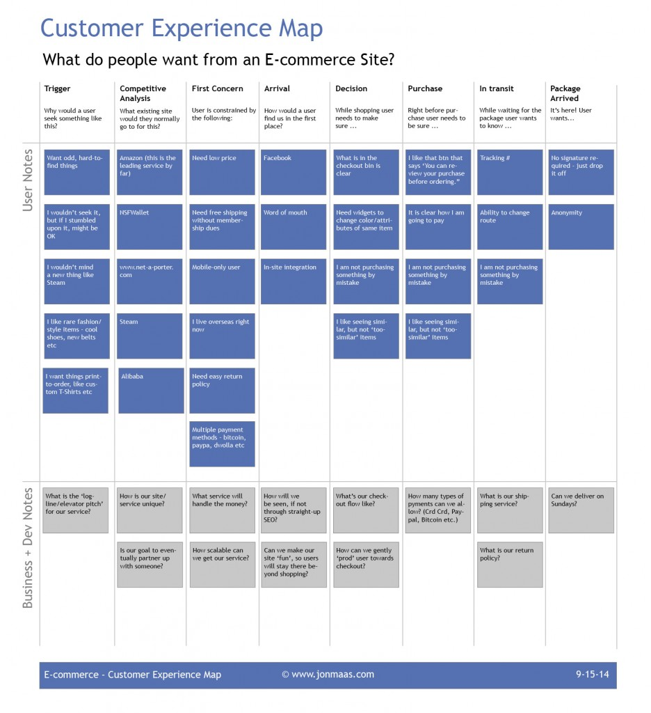 UX - Customer Experience Map - www.jonmaas.com